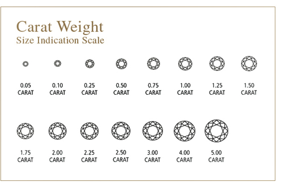 Diamonds 4C's & New C's Carat weight size chart