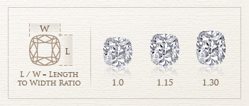 cushion cut diamond length to width ratio