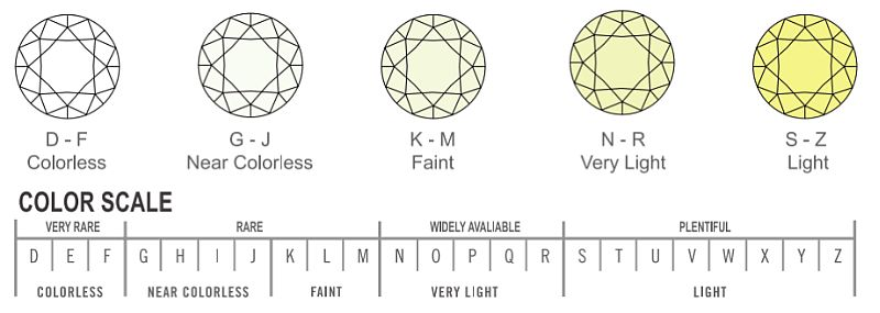 diamonds clarity and color scale