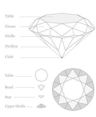 Diamonds 4C's & New C's diamond cut