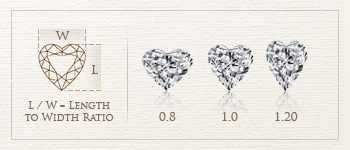 heart shape diamond length to width ratio