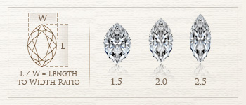 marquise cut diamond length to width ratio
