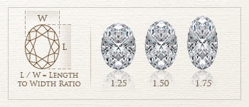 oval cut diamond length to width ratio