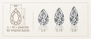 pear cut diamond length to width ratio