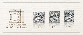 princess cut diamond length to width ratio