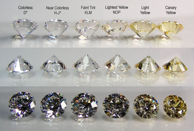 color chart for diamond