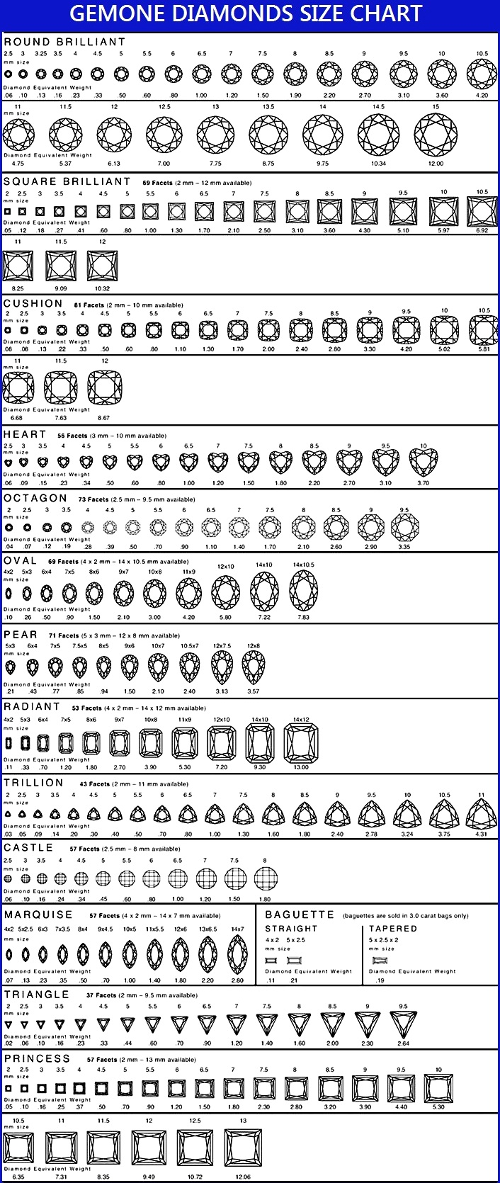 diamond chart: Diamond size chart carat size chart on scale gemone diamonds