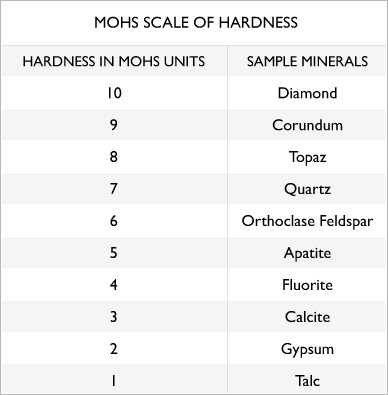 Mohs Scale Hardness Facts About Black Diamonds