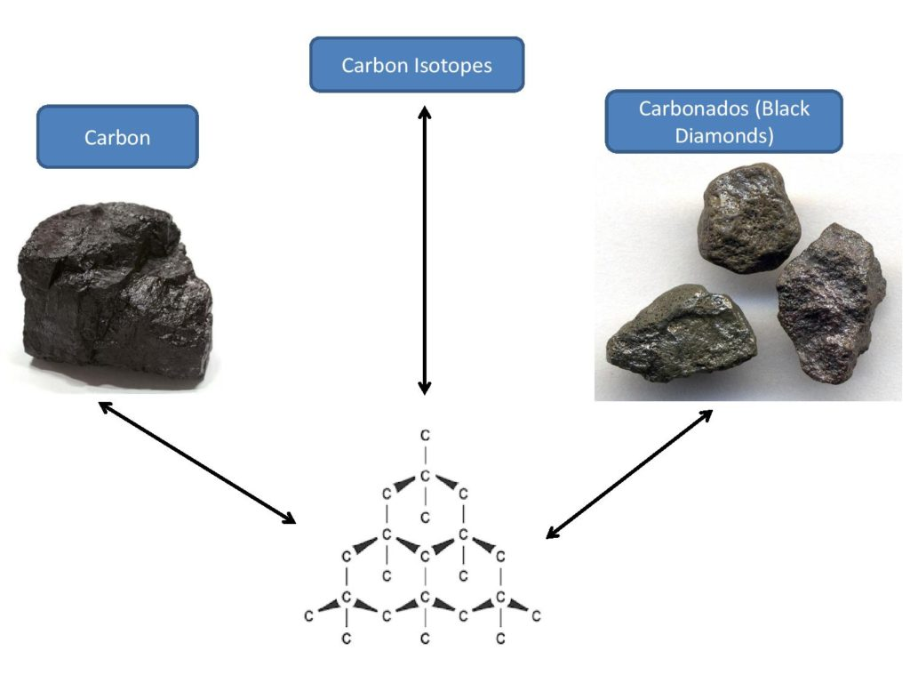 carbon isotopes and carbonados facts about black diamonds