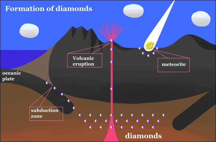 formation of black diamonds facts about black diamonds