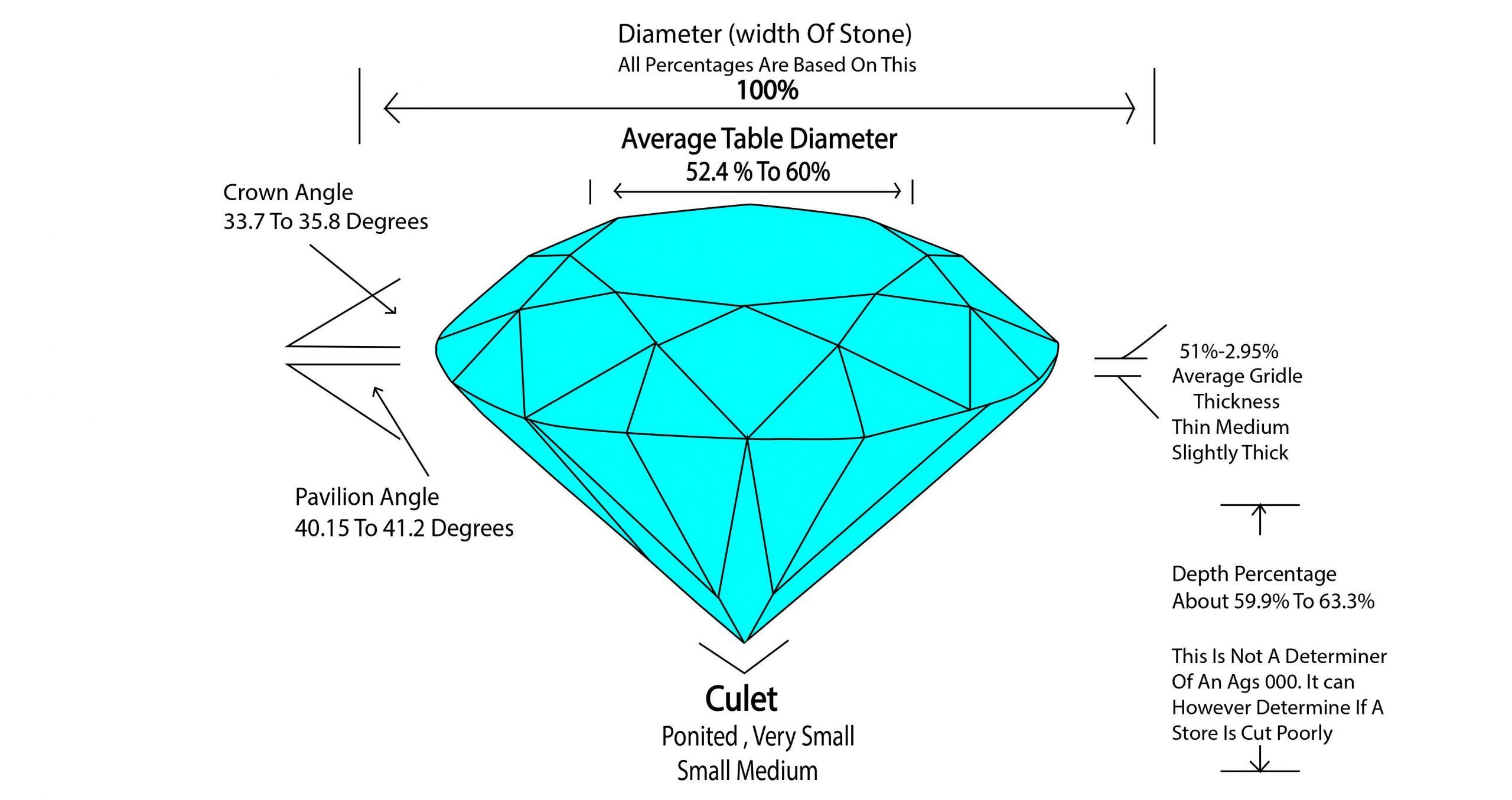 diamond cut specification