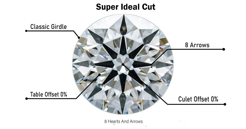super ideal cut quality