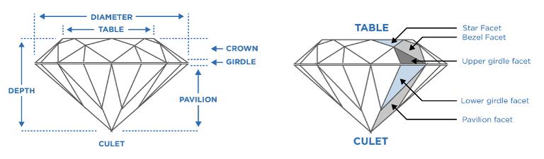 Parts of loose diamonds